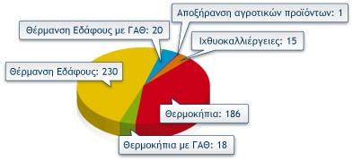 geothermiki-energeia-statistika