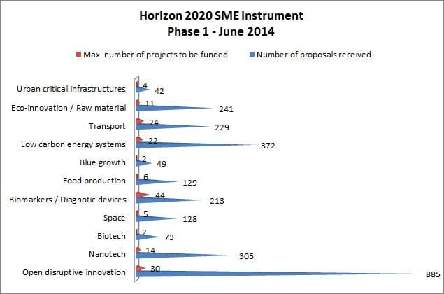 Aποτελέσματα ανά είδος project Εργαλείου για τις ΜμΕ-1η περίοδος, «Ορίζοντας 2020»